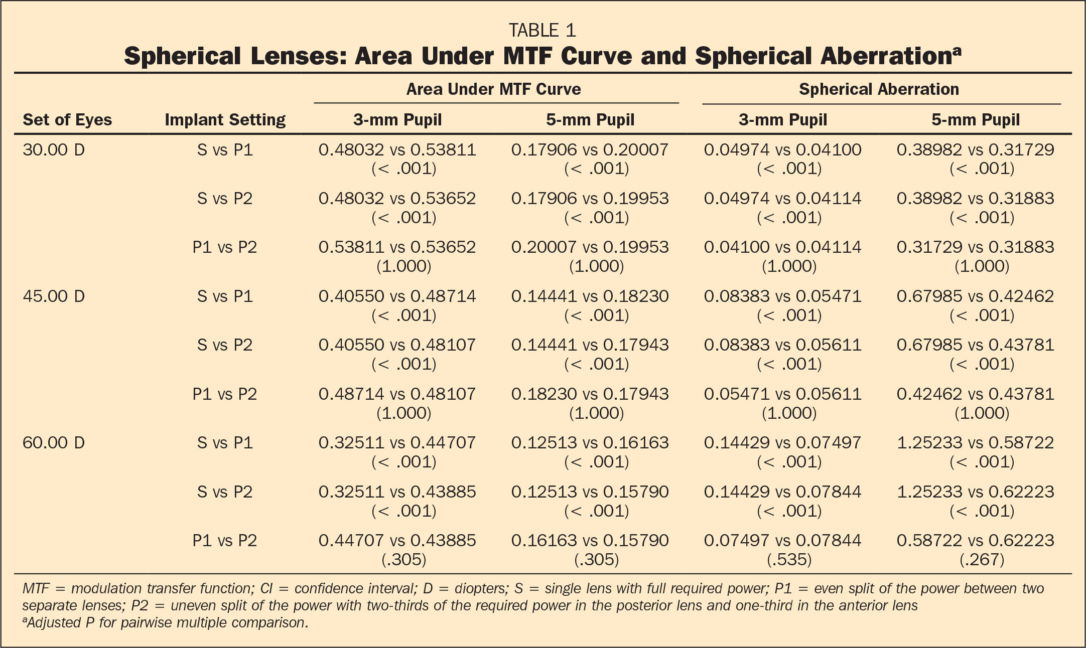 Spherical Lenses: Area Under MTF Curve and Spherical Aberrationa
