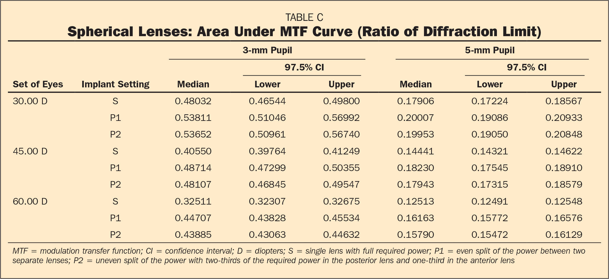 Spherical Lenses: Area Under MTF Curve (Ratio of Diffraction Limit)