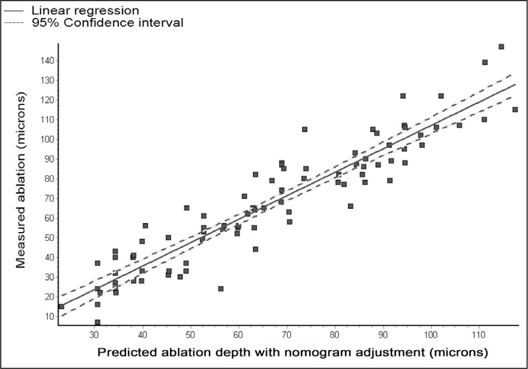 Linear regression analysis revealed a significant correlation (r = 0.9311, P < .0001) between the measured (Y) and the predicted ablation depth with nomogram adjustment (X), with reference to the thinnest corneal point (Y = −12.076 + 1.193*X).