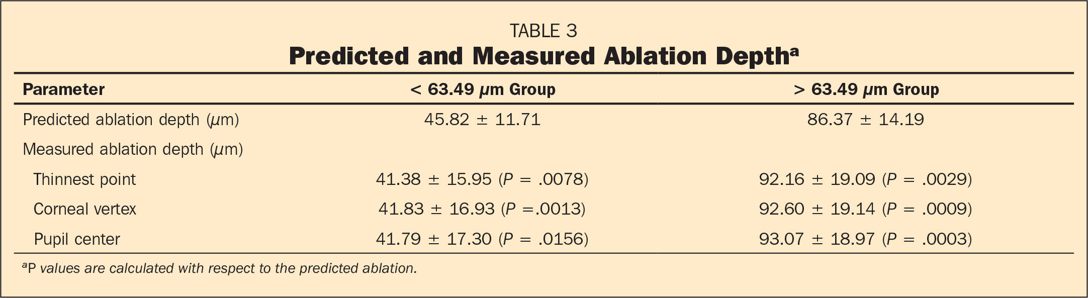 Predicted and Measured Ablation Deptha