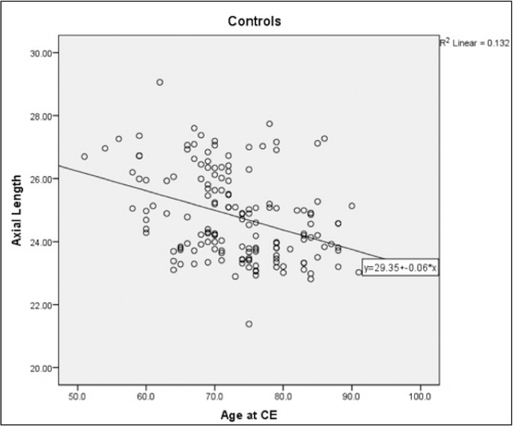 Correlation between age at cataract extraction (CE) and axial length in the control group. Data show a significant inverse correlation between age at CE and axial length (r = −0.363, P < .0001).