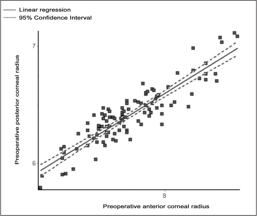 Linear regression showing the strong relationship between the anterior and posterior corneal radii before surgery.