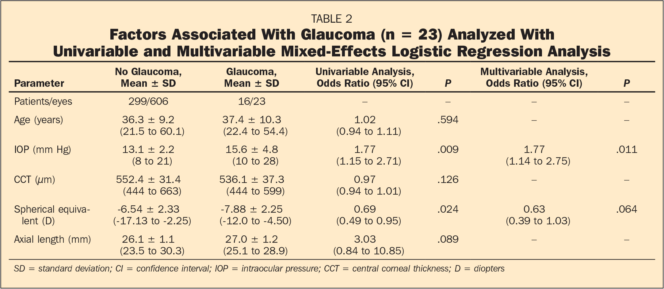 Factors Associated With Glaucoma (n = 23) Analyzed With Univariable and Multivariable Mixed-Effects Logistic Regression Analysis