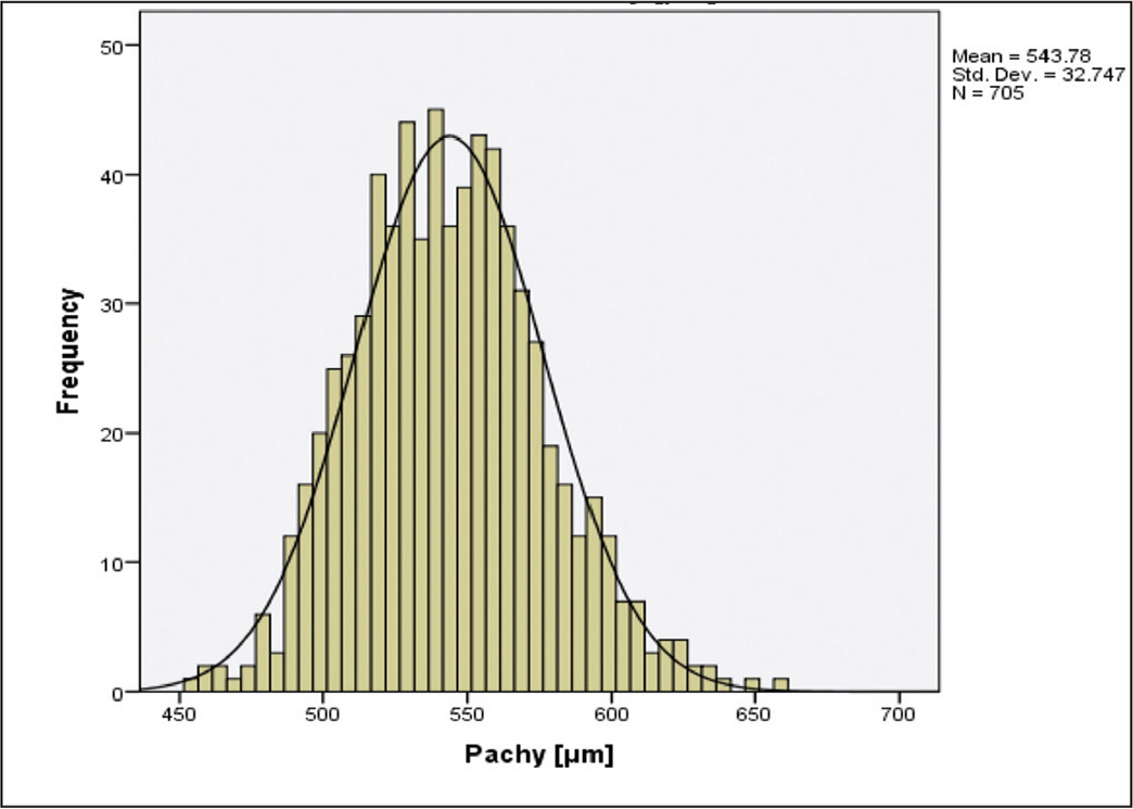�A;Distribution of pachymetry in the evaluated population.