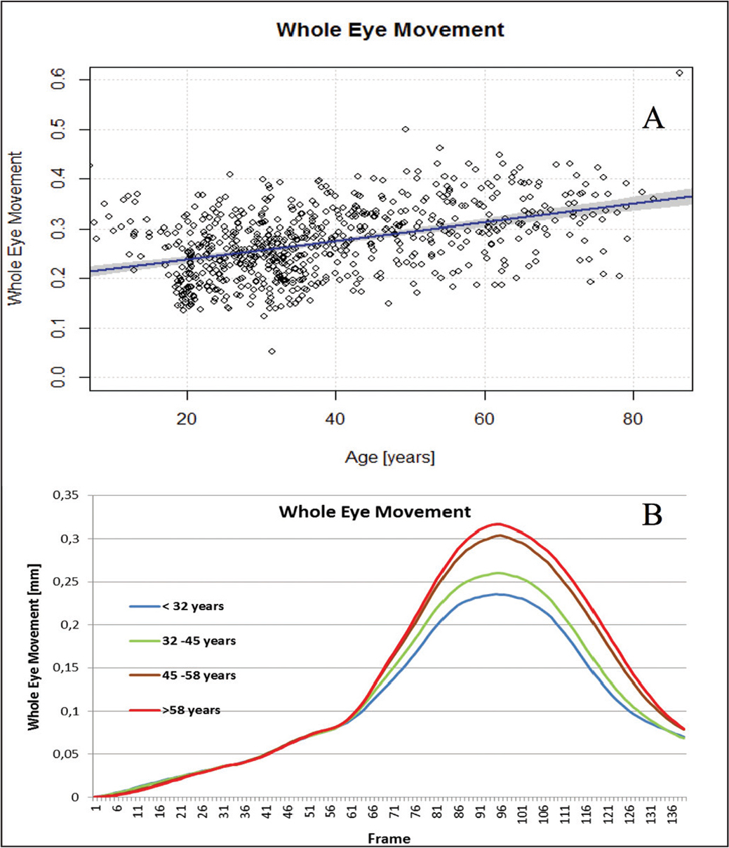 �A;(A) Scatter plot and (B) mean curves in the different age subgroups for whole eye movement.