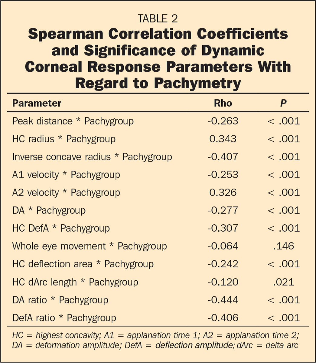 �A;Spearman Correlation Coefficients and Significance of Dynamic Corneal Response Parameters With Regard to Pachymetry