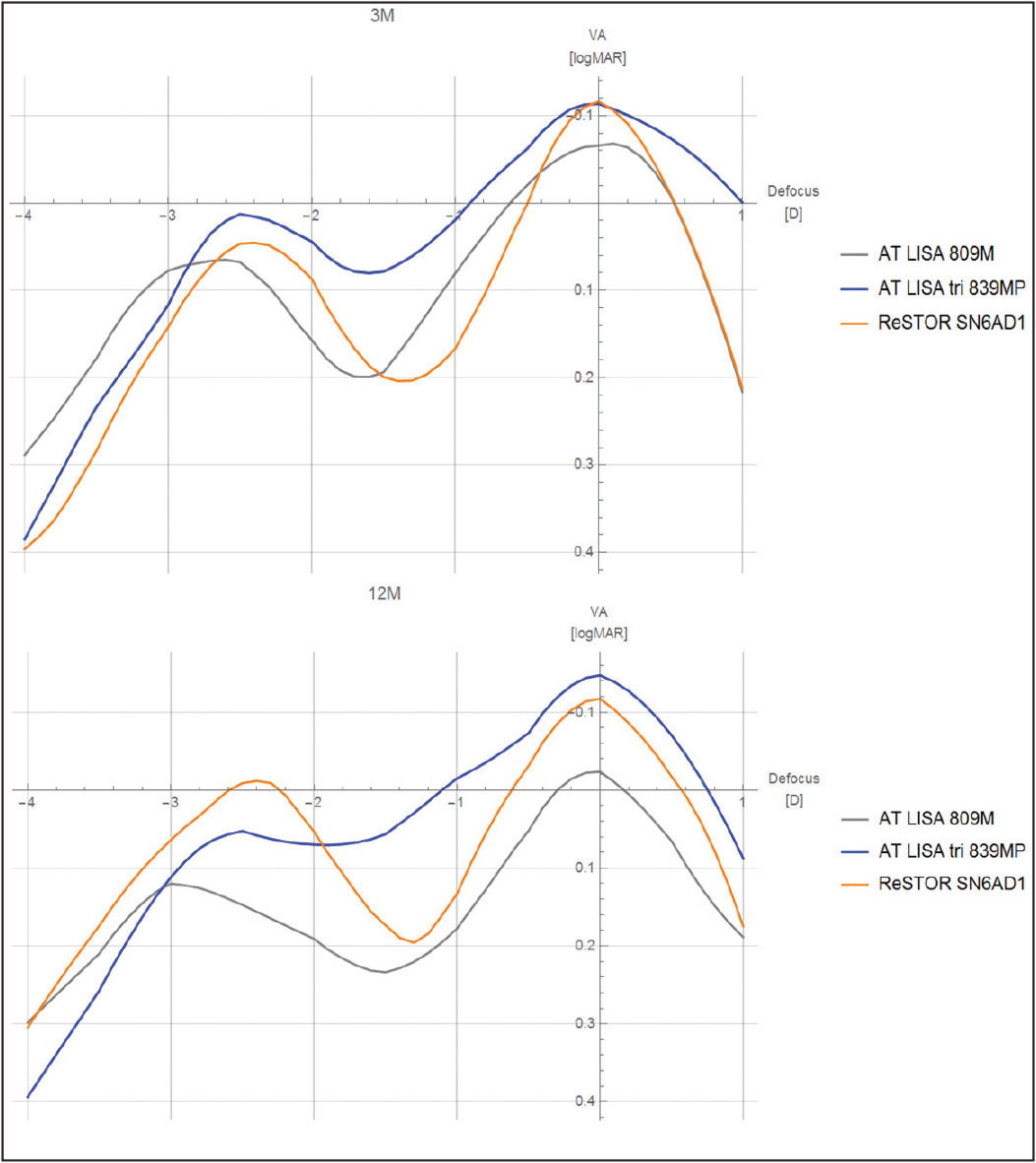 Mean binocular defocus curves for the AT LISA, AT LISA tri (Carl Zeiss Meditec, Jena, Germany), and ReSTOR SN6AD1 (Alcon Laboratories, Inc., Fort Worth, TX) groups at 3 (top) and 12 (bottom) months postoperatively. D = diopters; VA = visual acuity