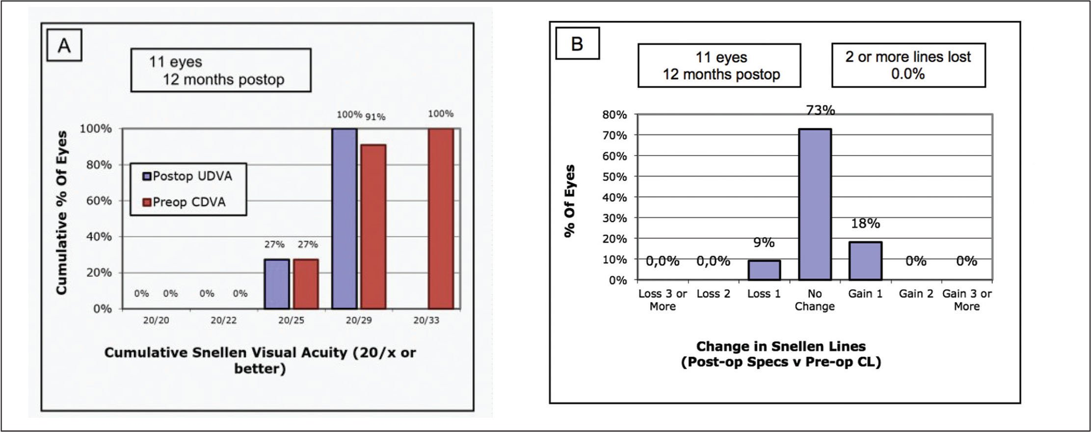 Efficacy (A) and safety (B) of four-stage procedure comparing postoperative corrected distance visual acuity (CDVA) to preoperative CDVA. CL = contact lens
