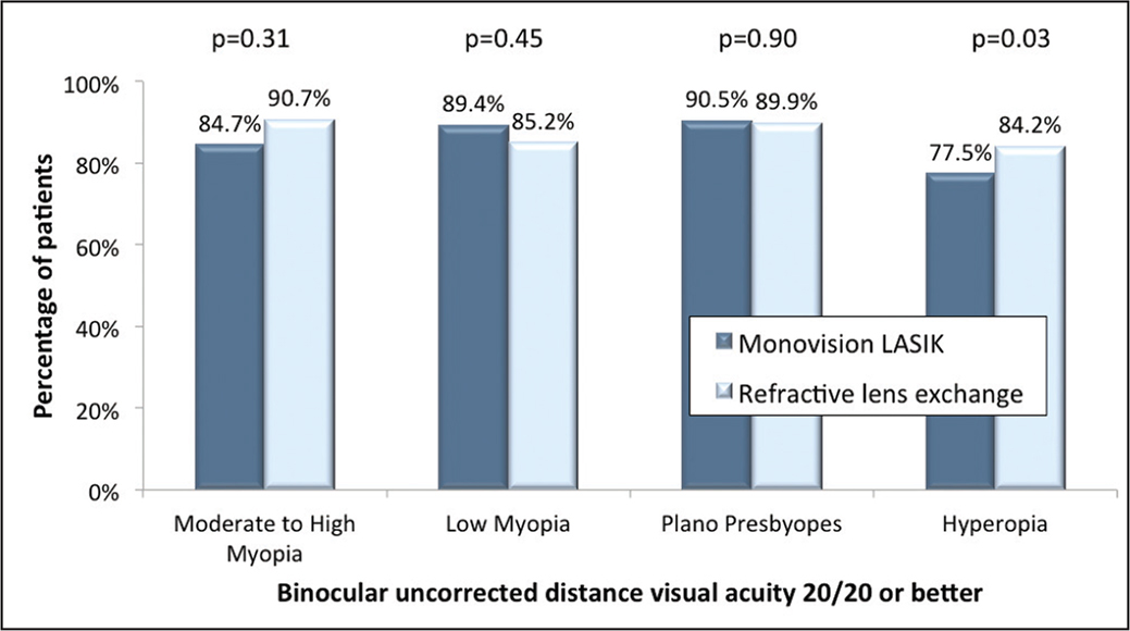 Percentage of patients achieving 3-month postoperative binocular uncorrected distance visual acuity of 20/20 or better, stratified according to the preoperative refractive error.