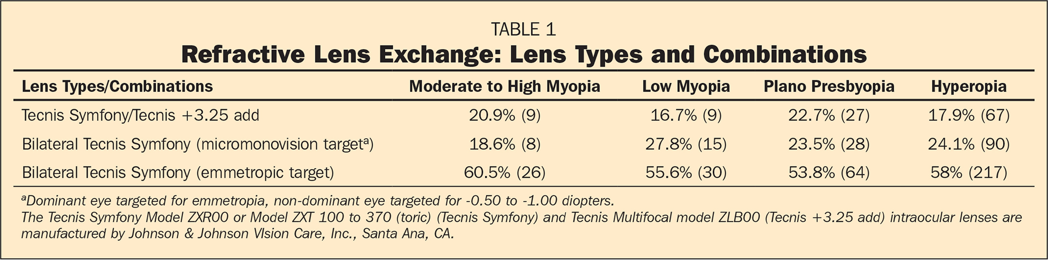Refractive Lens Exchange: Lens Types and Combinations