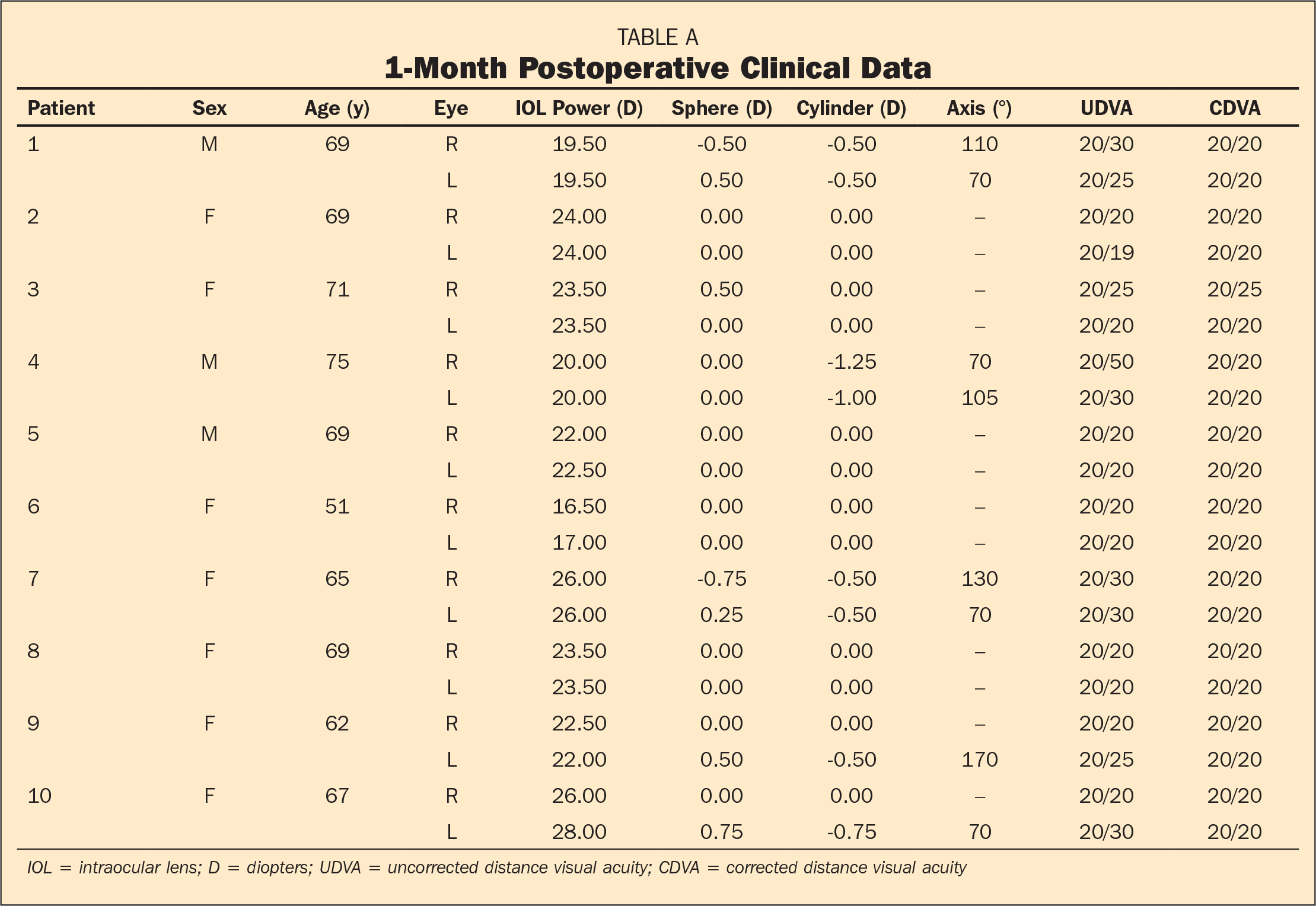 1-Month Postoperative Clinical Data