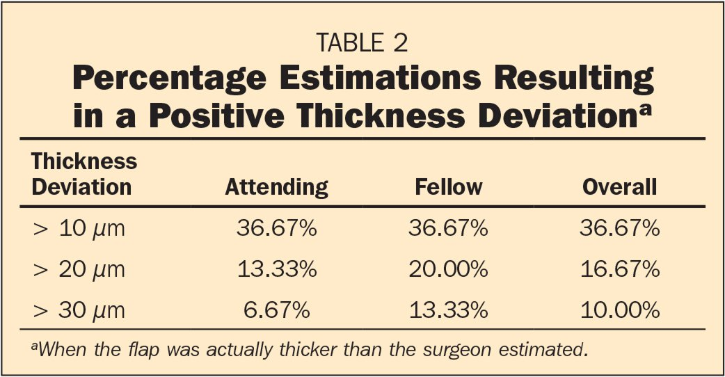 Percentage Estimations Resulting in a Positive Thickness Deviationa