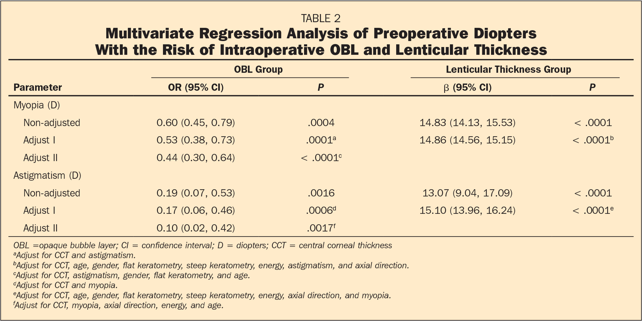 Multivariate Regression Analysis of Preoperative Diopters With the Risk of Intraoperative OBL and Lenticular Thickness