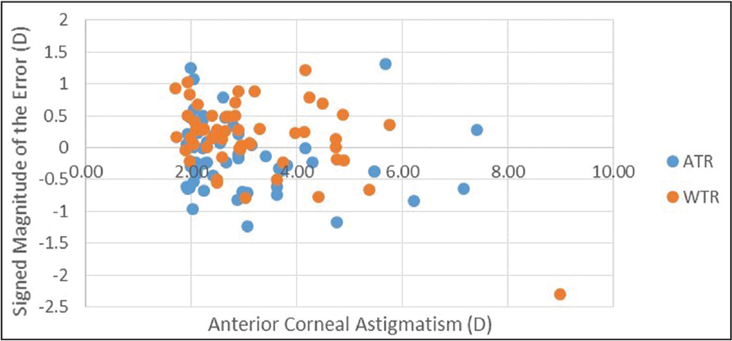 Magnitude of the error compared to anterior corneal astigmatism. D = diopters; ATR = against-the-rule; WTR = with-the-rule