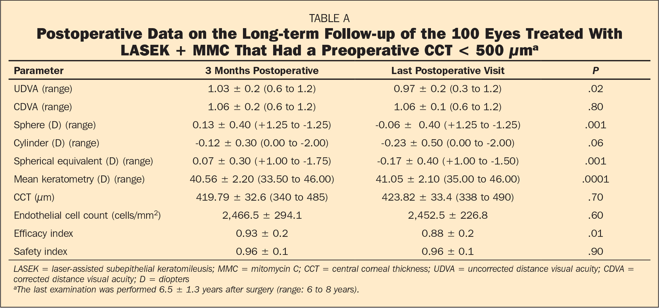 Postoperative Data on the Long-term Follow-up of the 100 Eyes Treated With LASEK + MMC That Had a Preoperative CCT < 500 μma