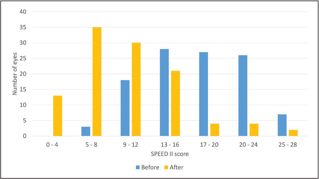 Graphic distribution of Standard Patient Evaluation of Eye Dryness (SPEED II) scores before and after treatment (P < .001 for difference). The mean pre-therapy SPEED II questionnaire score was 17.5 (interquartile range [IQR]: 14 to 21), with a reduced mean post-therapy score of 10.2 (IQR: 6 to 14; 95% CI: 8.8 to 11.5, P < .001). In this graphical representation, the appreciable shift in scores to the left of the figure corresponds to patient reported improvement in symptoms. The mean time from laser vision correction to treatment with thermal pulsation therapy was 40.5 months (IQR: 27.6 to 55). Primary SPEED II questionnaire reports after treatment were acquired a mean 25 days (IQR: 9 to 31) following treatment with thermal pulsation therapy.