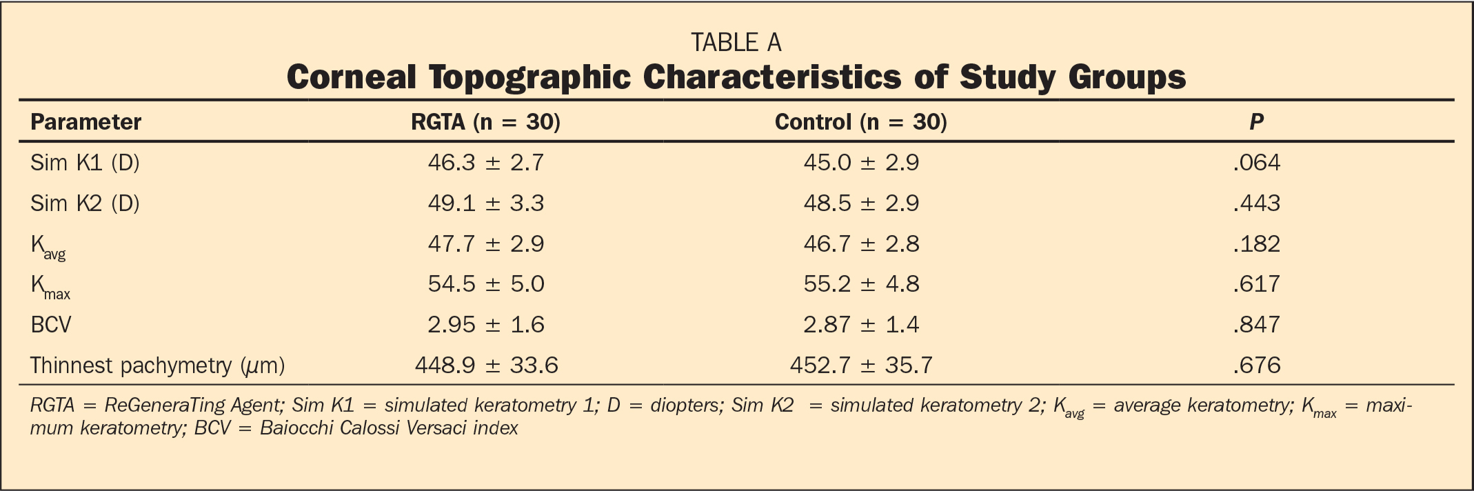 Corneal Topographic Characteristics of Study Groups