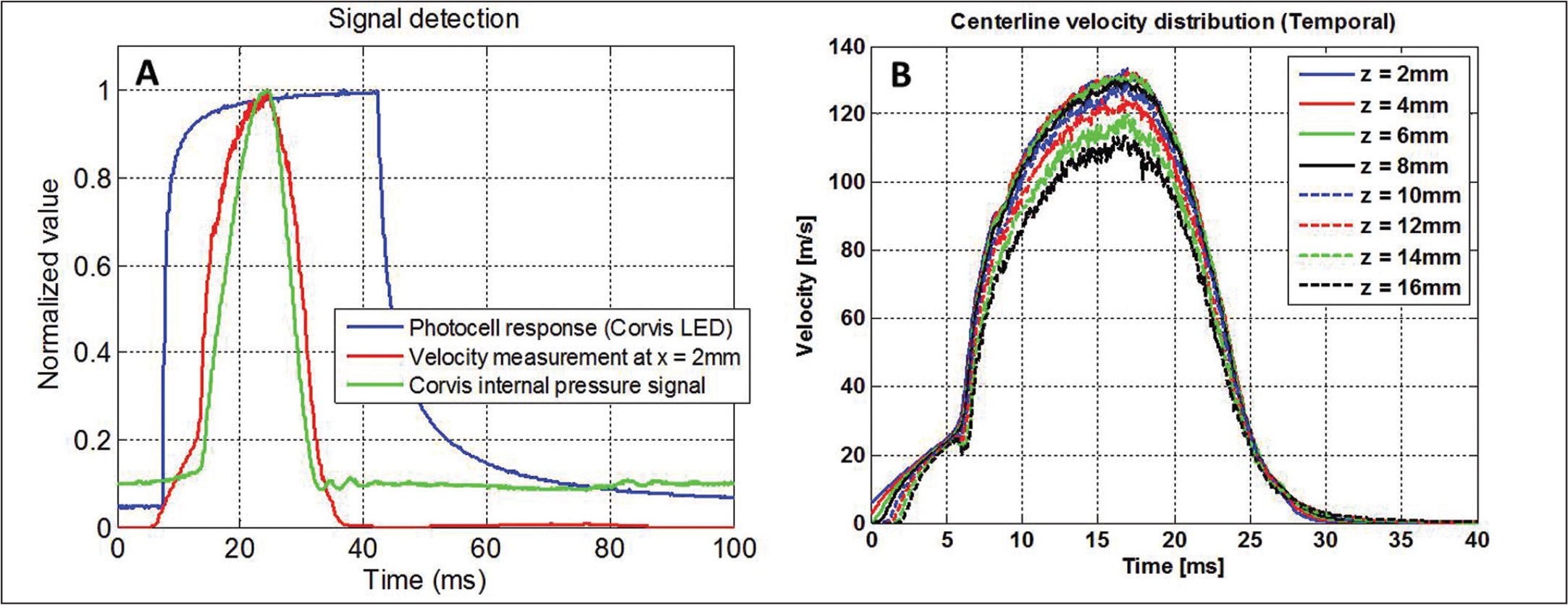 (A) Measured velocity (red) and Corvis ST (Oculus Optikgeräte GmbH, Wetzlar, Germany) exported pressure signal (green), both time-synchronized by the photo cell signal (blue). (B) Centerline velocity distribution as a function of distance from the nozzle.