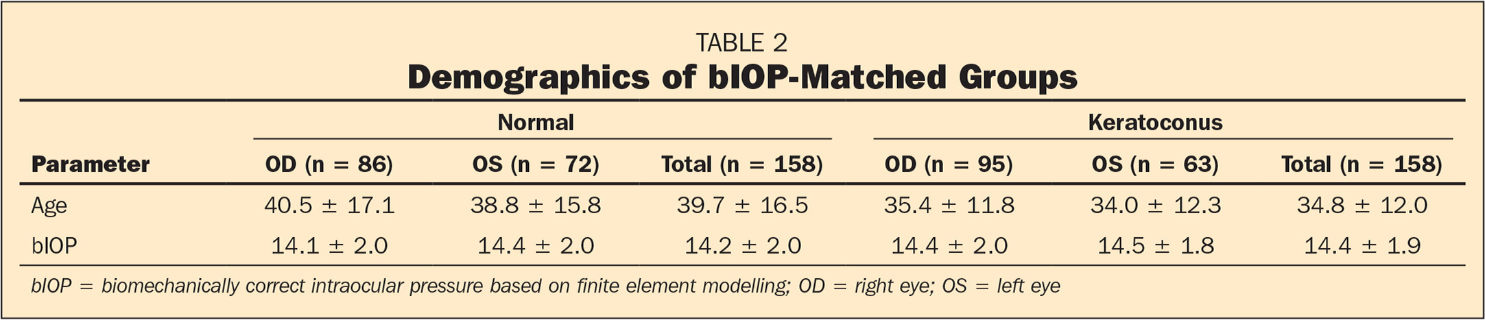 Demographics of bIOP-Matched Groups
