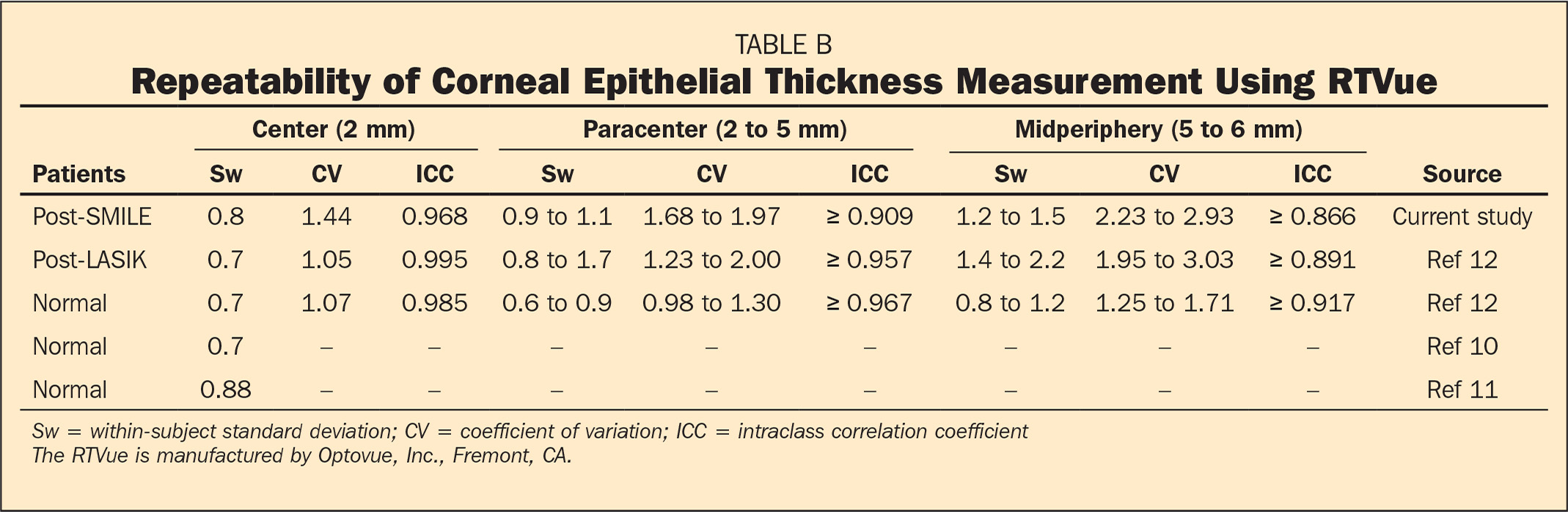 Repeatability of Corneal Epithelial Thickness Measurement Using RTVue