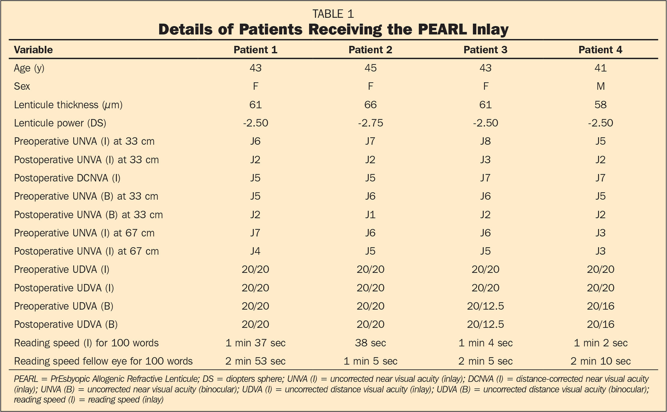 Details of Patients Receiving the PEARL Inlay
