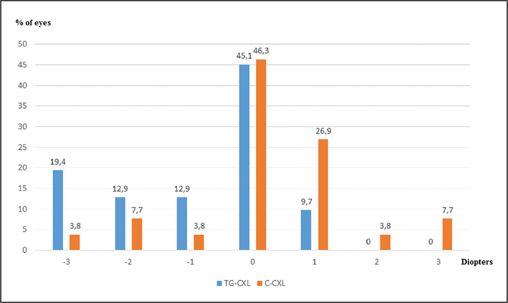 Histogram of the postoperative maximum keratometry (Kmax) values at 1 year in terms of diopters changes. TG-CXL = topography-guided corneal collagen cross-linking; C-CXL = conventional corneal collagen cross-linking