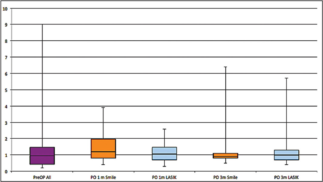 Objective Scatter index (OSI) boxplots showing topography-guided LASIK versus small incision lenticule extraction (SMILE). The first boxplot represents the average for all, the second represents SMILE at 1 month, the third represents LASIK at 1 month, the fourth SMILE at 3 months and the fifth LASIK at 3 months, respectively.