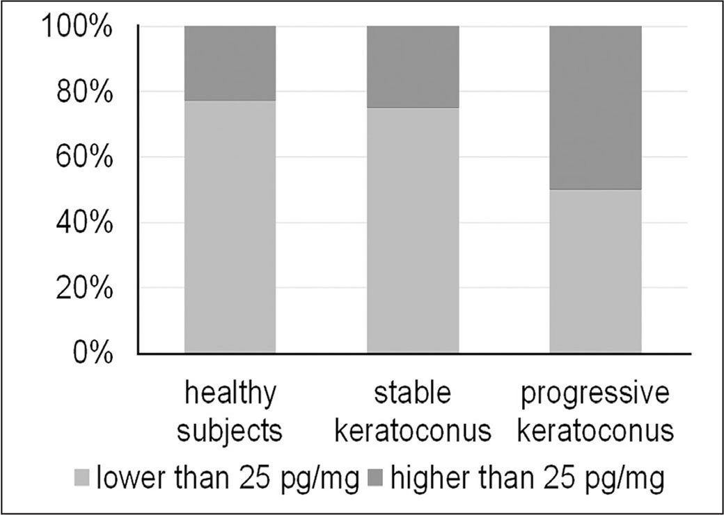 Distribution of hair cortisol values between the three groups with a cut-off of 25 pg/mg. Elevated levels were more common in patients with progressive keratoconus than in the stable keratoconus group and healthy controls.