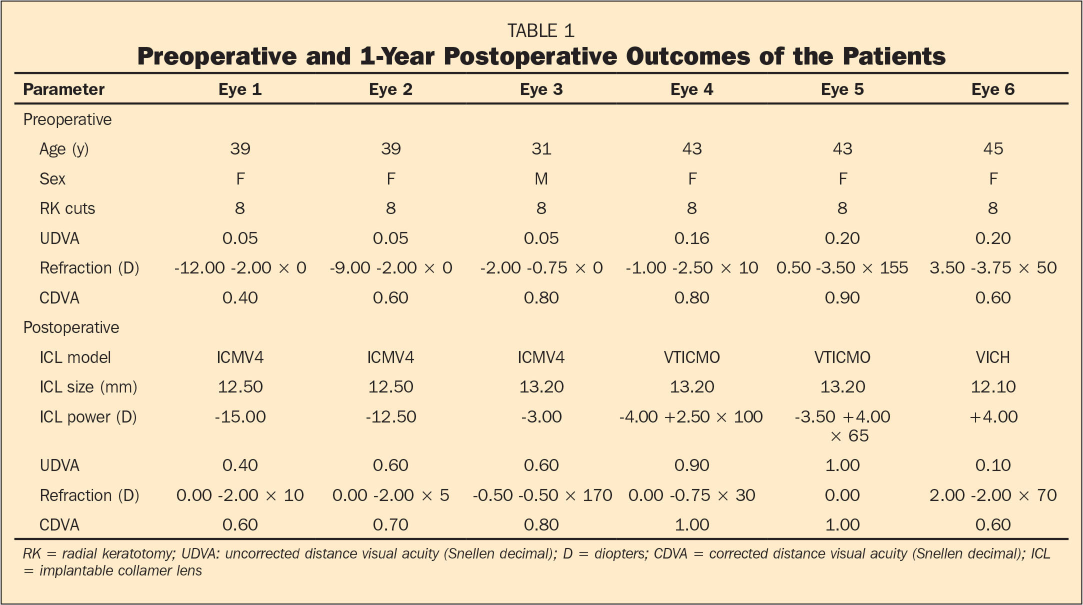 Preoperative and 1-Year Postoperative Outcomes of the Patients