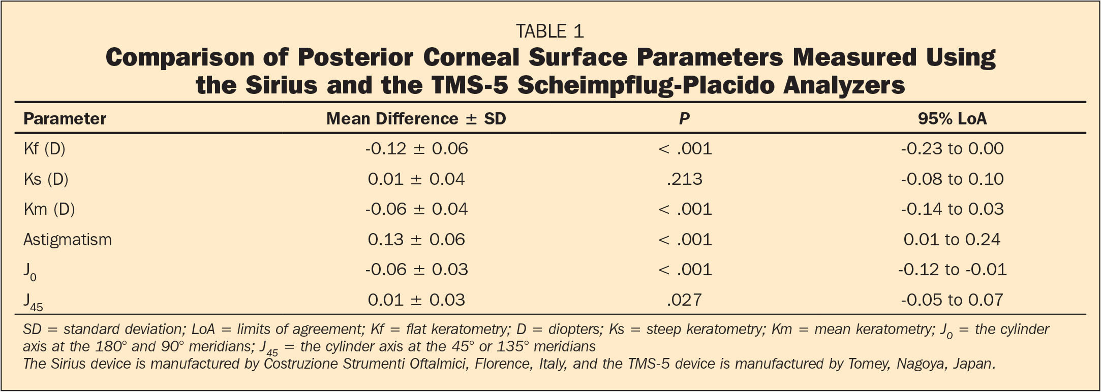 Comparison of Posterior Corneal Surface Parameters Measured Using the Sirius and the TMS-5 Scheimpflug-Placido Analyzers