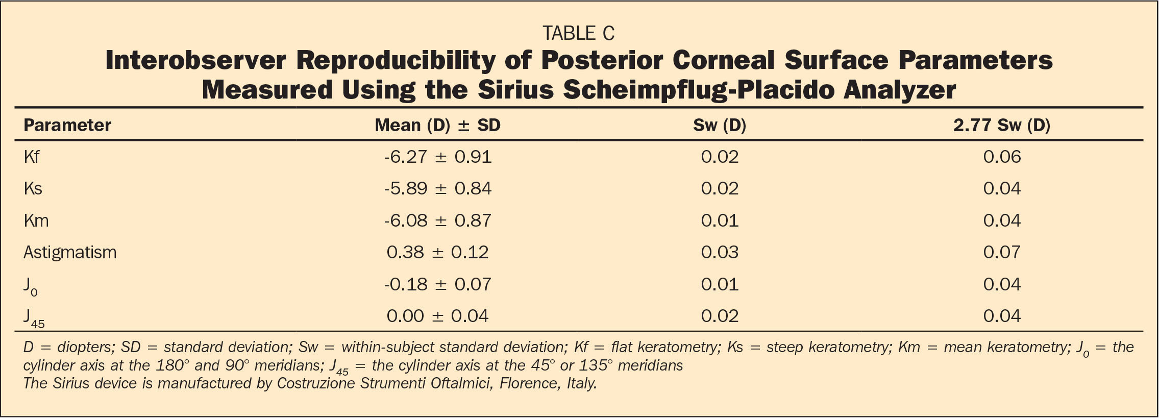 Interobserver Reproducibility of Posterior Corneal Surface Parameters Measured Using the Sirius Scheimpflug-Placido Analyzer