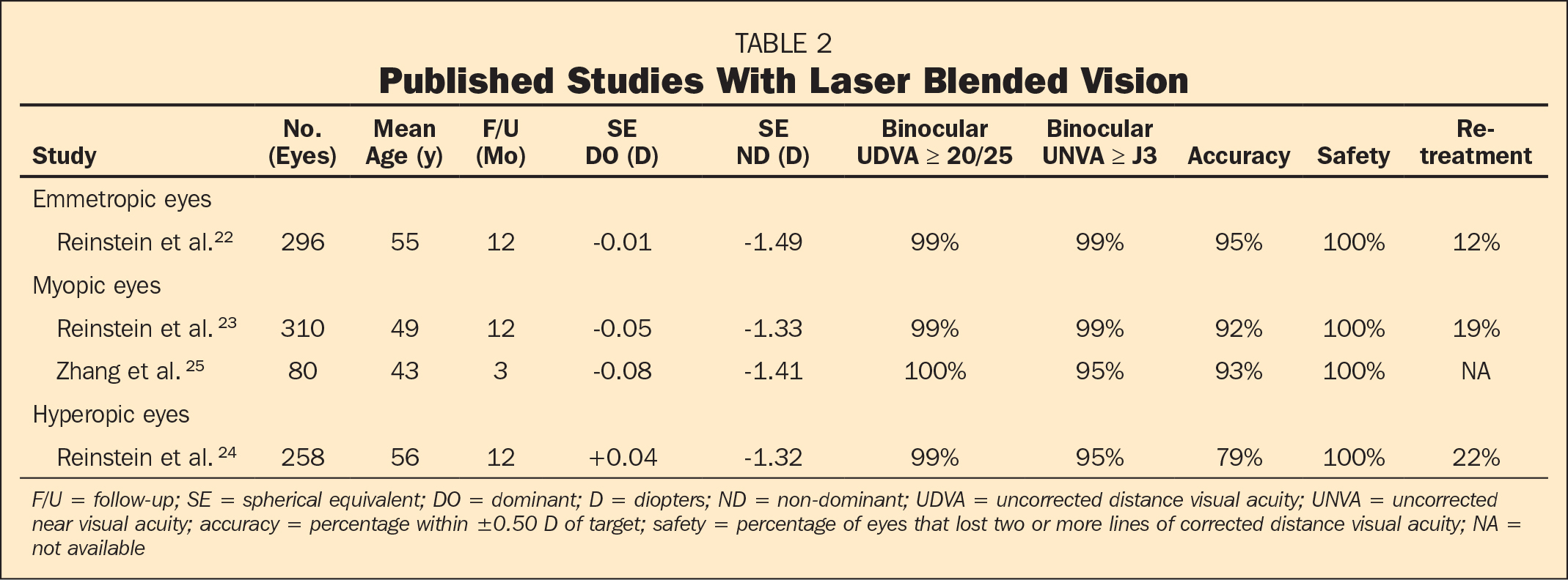 Published Studies With Laser Blended Vision