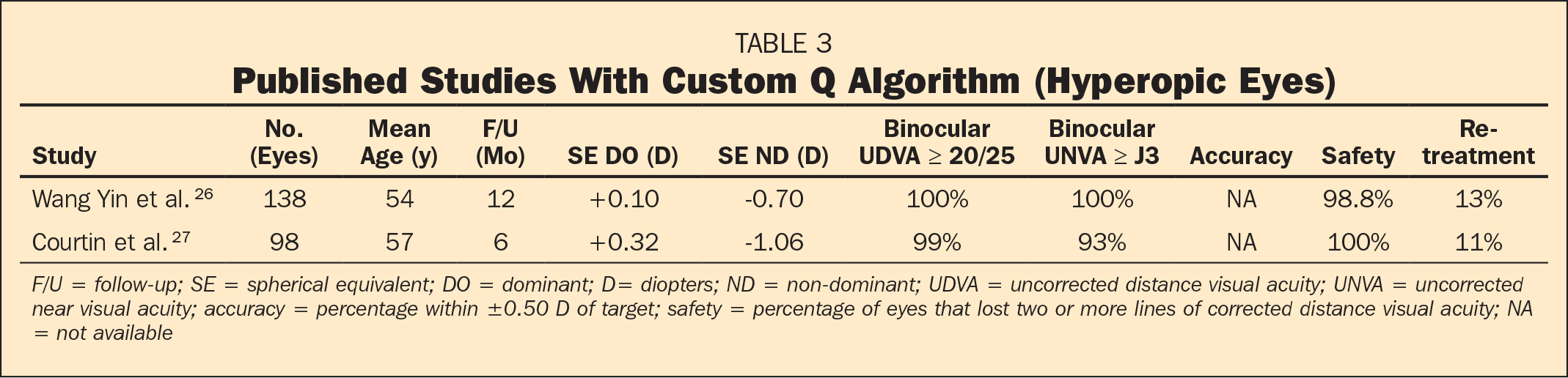 Published Studies With Custom Q Algorithm (Hyperopic Eyes)