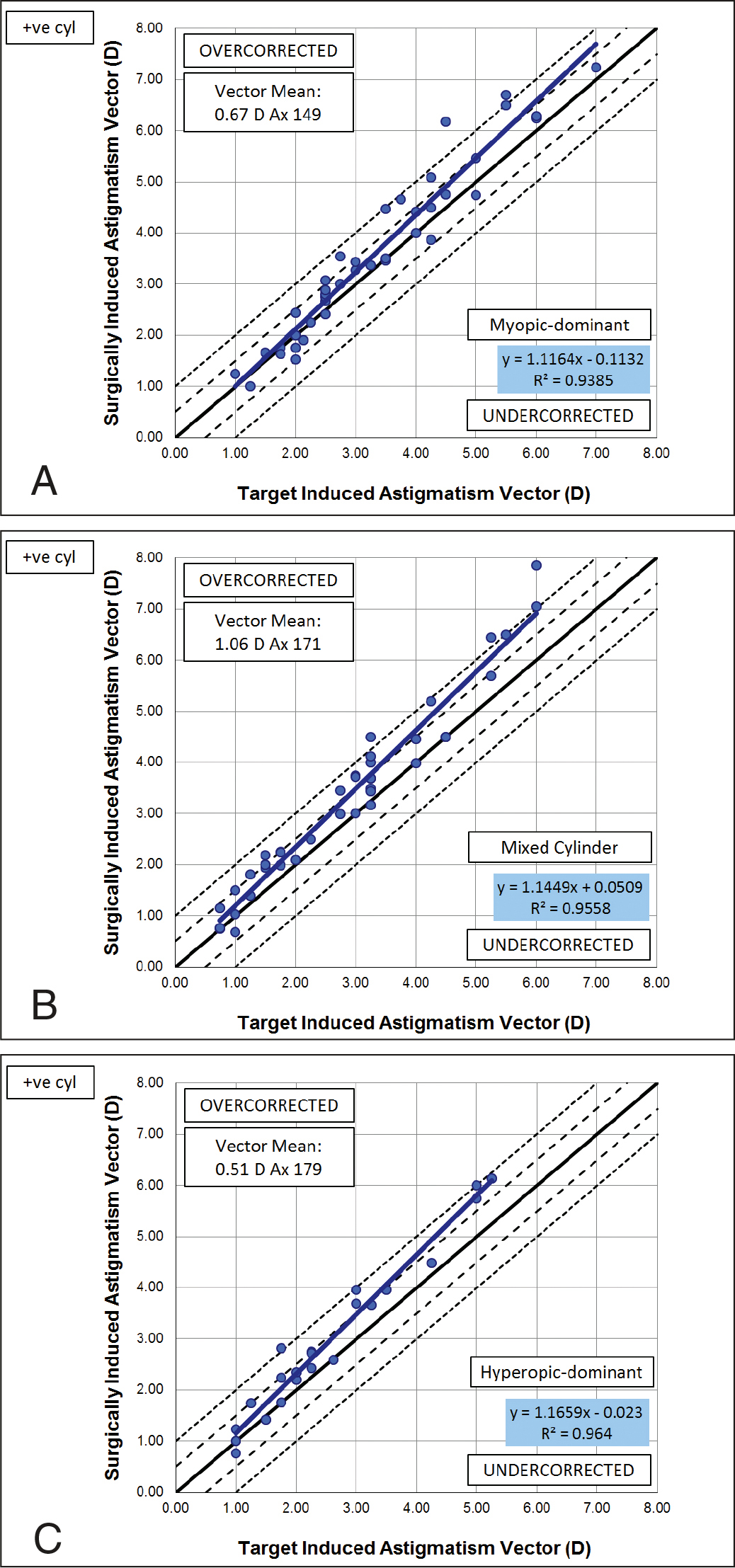 Target induced astigmatism vs surgically induced astigmatism scatter plots for the subgroups of myopic-dominant (n = 41), mixed (n = 41), and hyperopic-dominant (n = 23) mixed astigmatism. The slope of the regression line was higher for the mixed and hyperopic-dominant groups compared to the myopic-dominant group. D = diopters