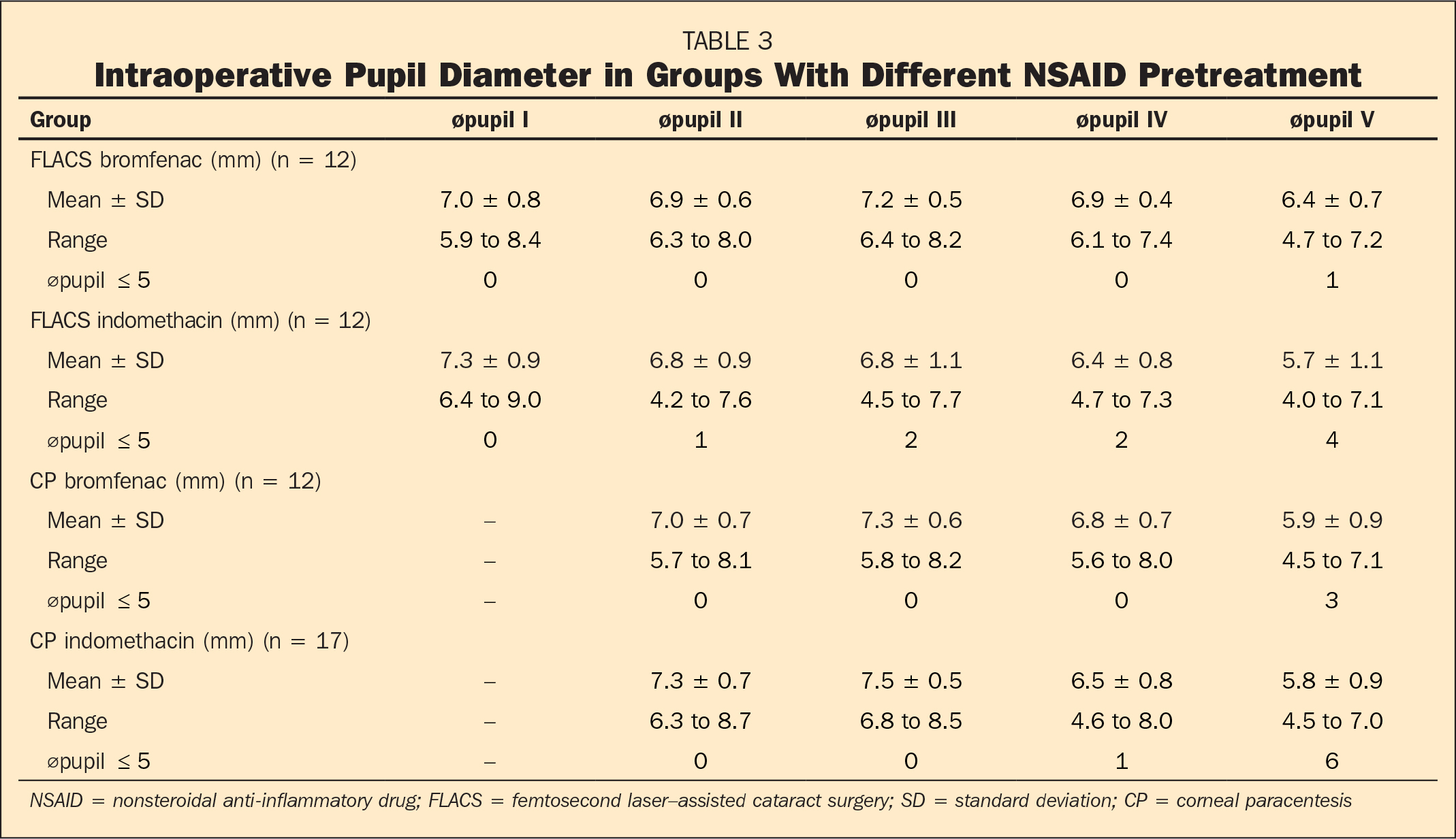 Intraoperative Pupil Diameter in Groups With Different NSAID Pretreatment