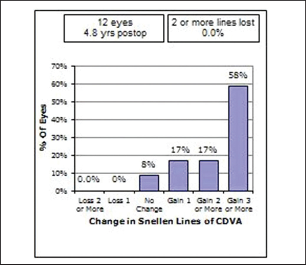Safety standard graph showing the change in lines of corrected distance visual acuity (CDVA) following sequential customized therapeutic keratectomy.