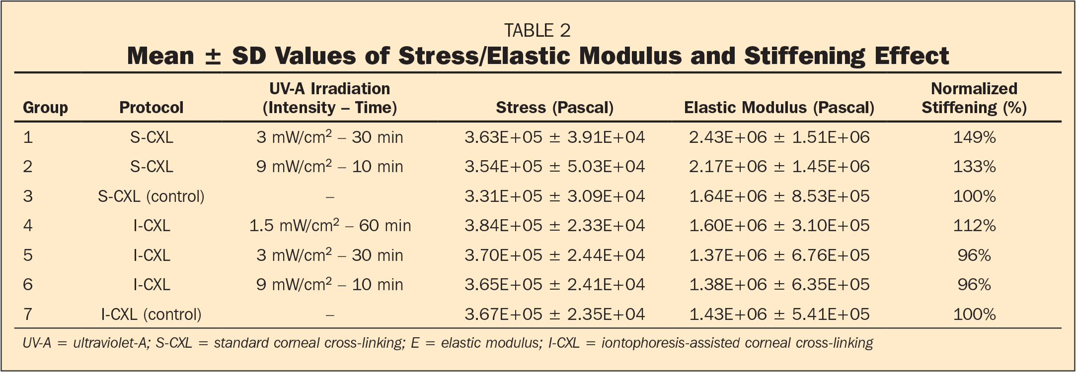 Mean ± SD Values of Stress/Elastic Modulus and Stiffening Effect