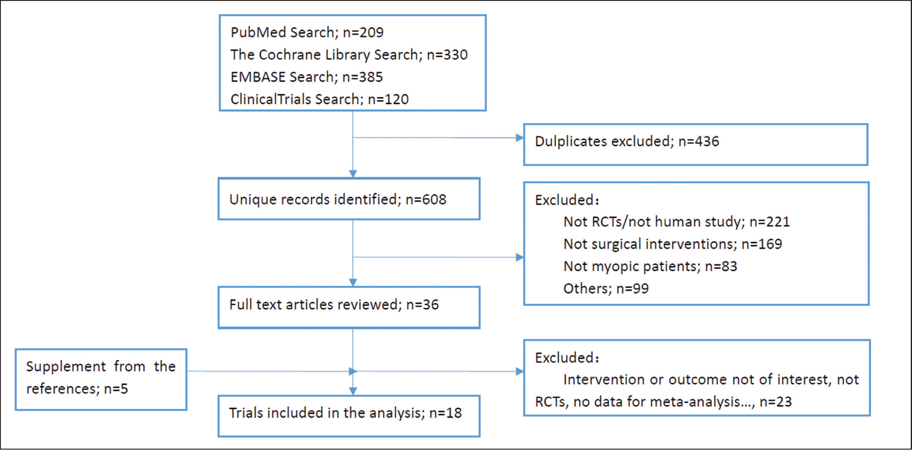 Study selection process. RCT = randomized controlled trial