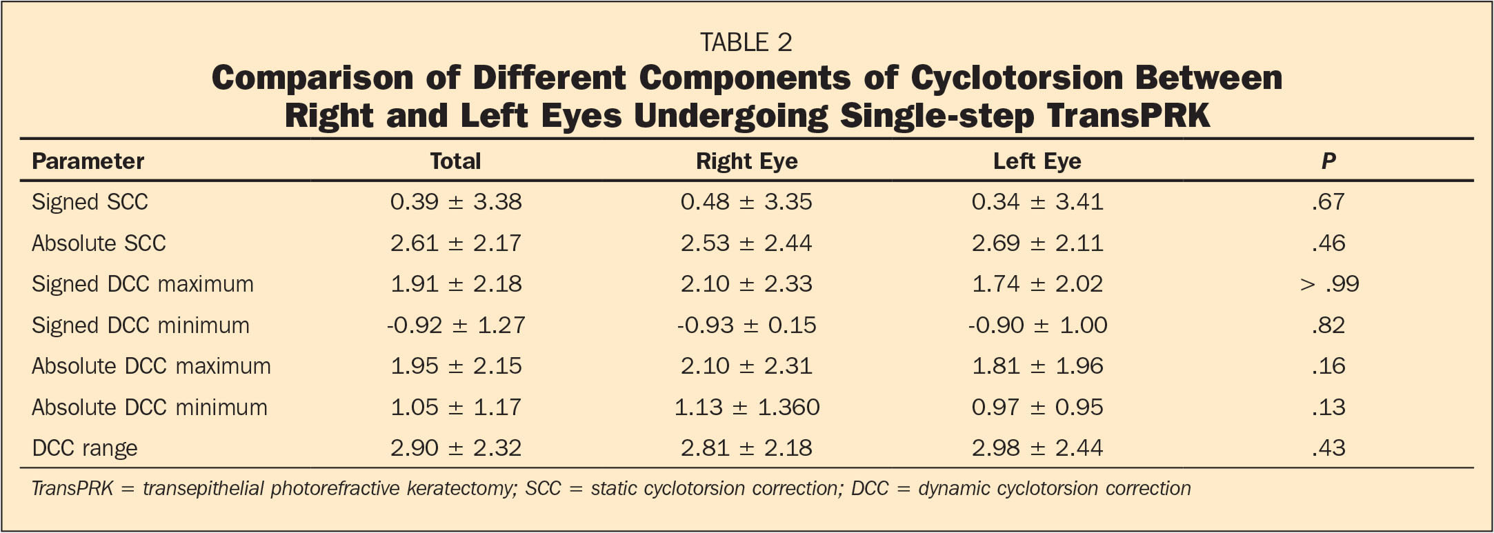 Comparison of Different Components of Cyclotorsion Between Right and Left Eyes Undergoing Single-step TransPRK