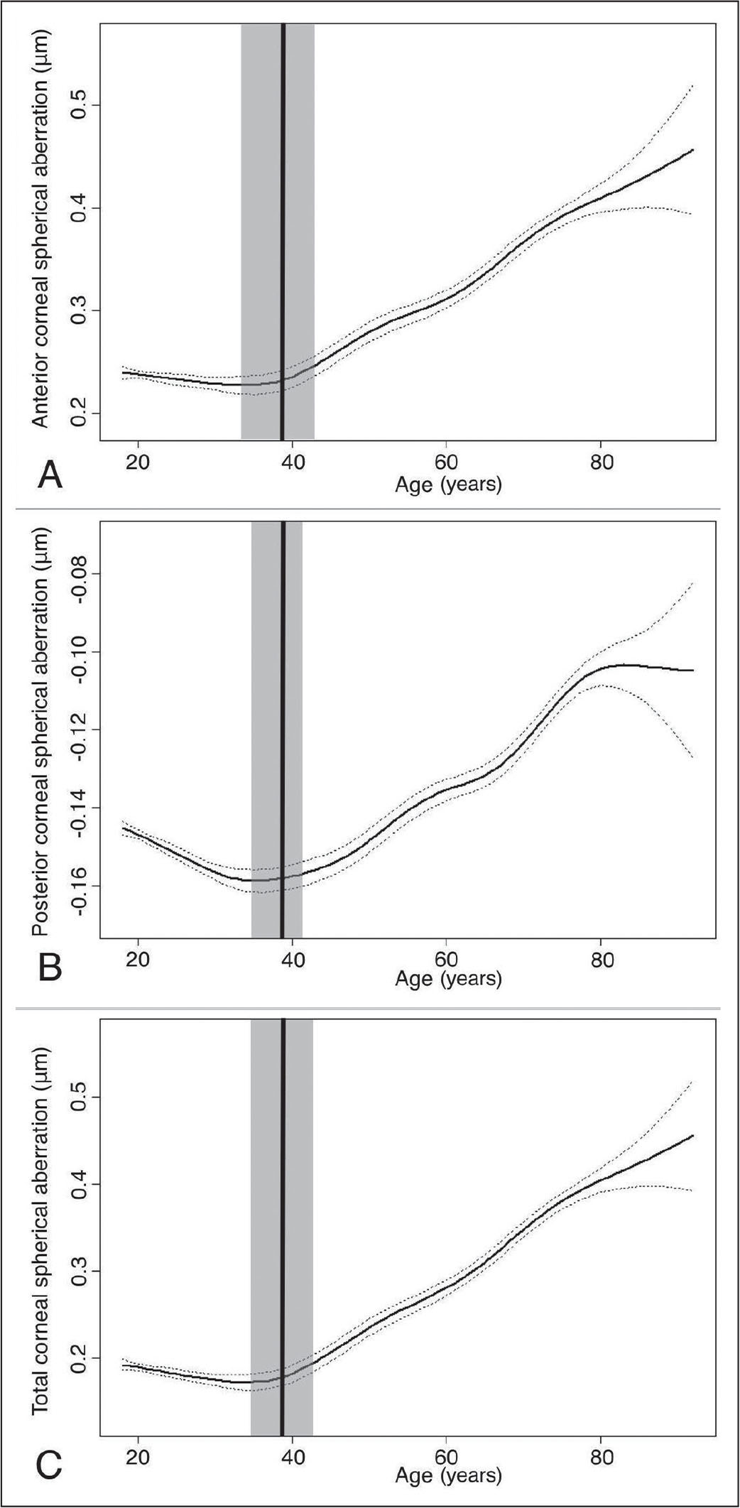 Smoothed fitting curves of (A) anterior corneal spherical aberration (ASA), (B) posterior corneal spherical aberration (PSA), and (C) total corneal spherical aberration (TSA) as a function of age. The turning points of age were found at (A) 39 years, 95% confidence interval (CI): 35 to 42; (B) 39 years, 95% CI: 36 to 41; and (C) 39 years, 95% CI: 36 to 42. The middle lines represent the smoothed fitting curve and the upper and lower dotted lines represent the 95% CI of the smoothed fitting curve. The vertical lines represent the turning points of age and the gray area signifies the 95% CI of the turning points.