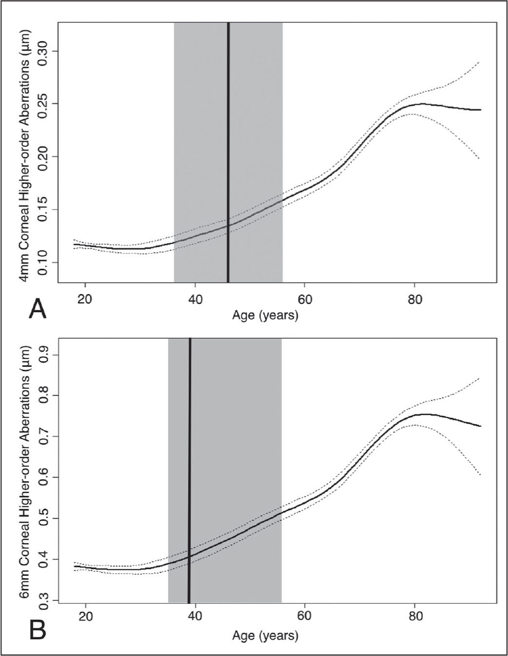 Smoothed fitting curves of higher order aberrations (HOAs) as a function of age. (A) The turning point of 4-mm HOAs was 46 years (95% confidence interval [CI]: 36 to 56. (B) The turning point of 6-mm HOAs was 39 years (95% CI: 35 to 56). The middle line represents the smoothed fitting curve and the upper and lower dotted lines represent the 95% CI of the smoothed fitting curve. The vertical line represents the turning point of age and the gray area signifies the 95% CI of the turning point.