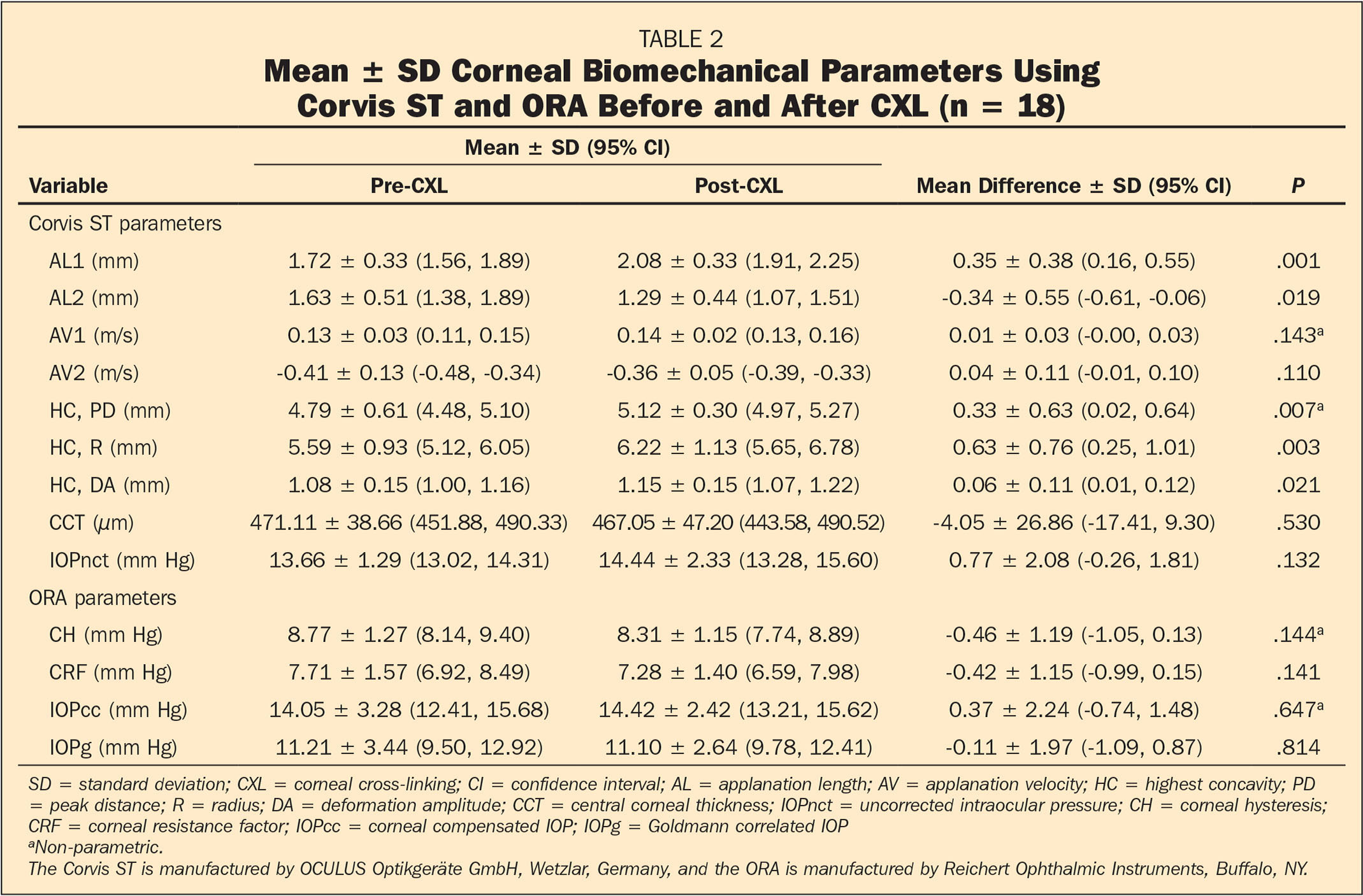 Mean ± SD Corneal Biomechanical Parameters Using Corvis ST and ORA Before and After CXL (n = 18)