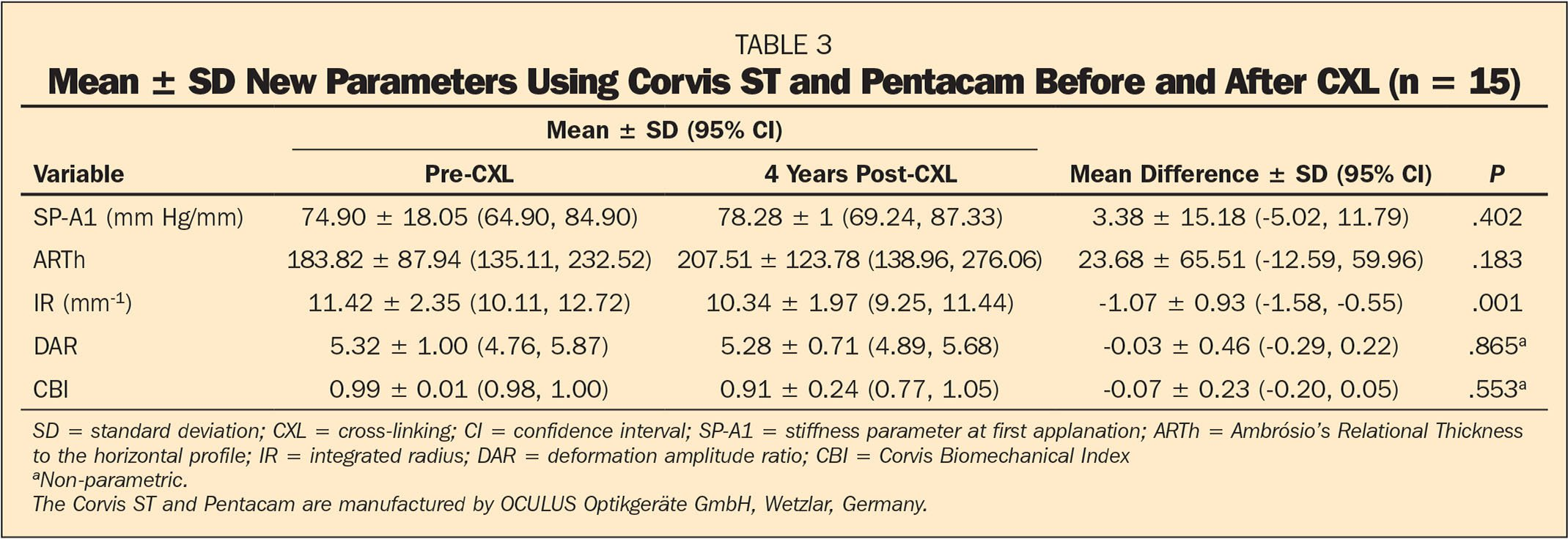 Mean ± SD New Parameters Using Corvis ST and Pentacam Before and After CXL (n = 15)