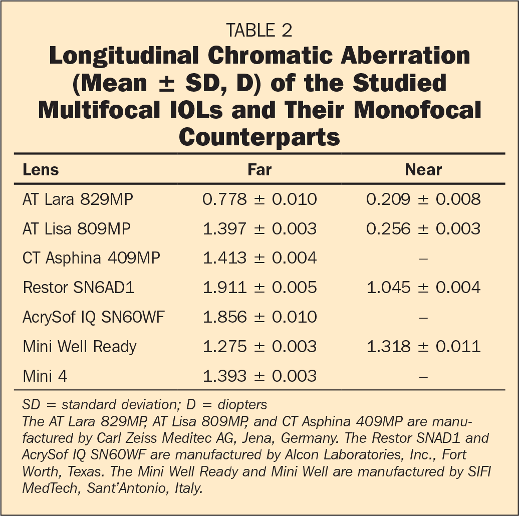 Longitudinal Chromatic Aberration (Mean ± SD, D) of the Studied Multifocal IOLs and Their Monofocal Counterparts