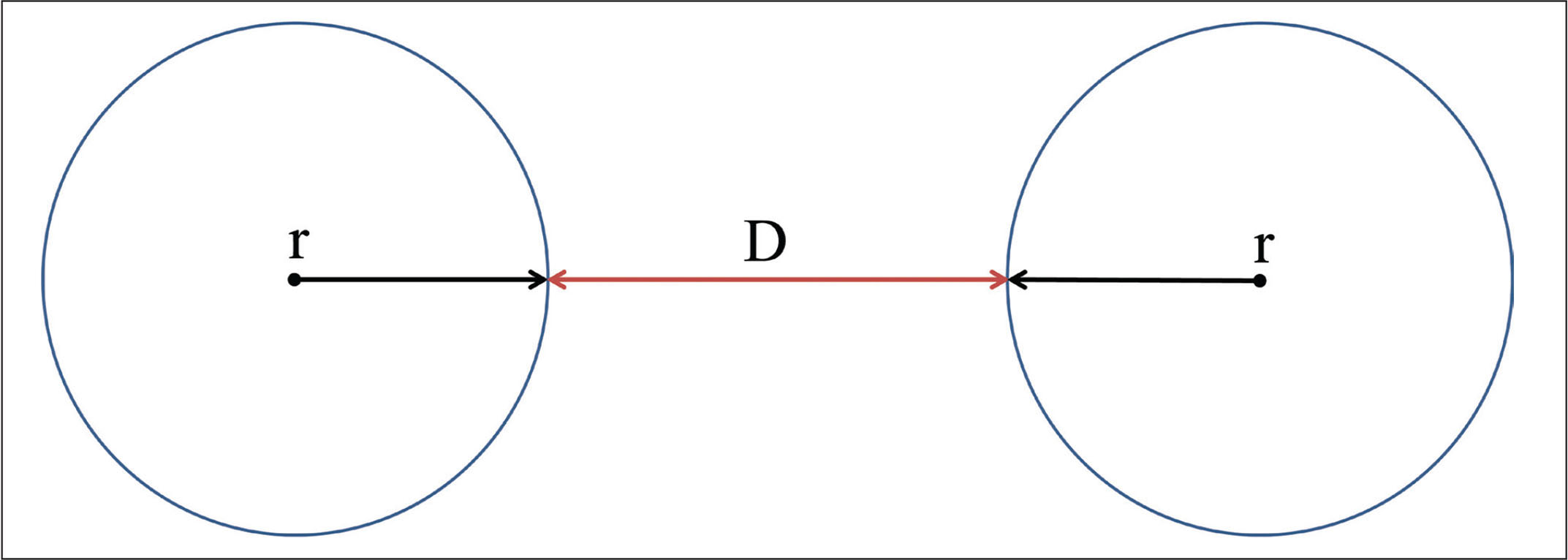 The measurement of fibril diameter and interfibrillar spacing, where r is the radius of a collagen fibril and D is the interfibrillar spacing between two collagen fibrils.