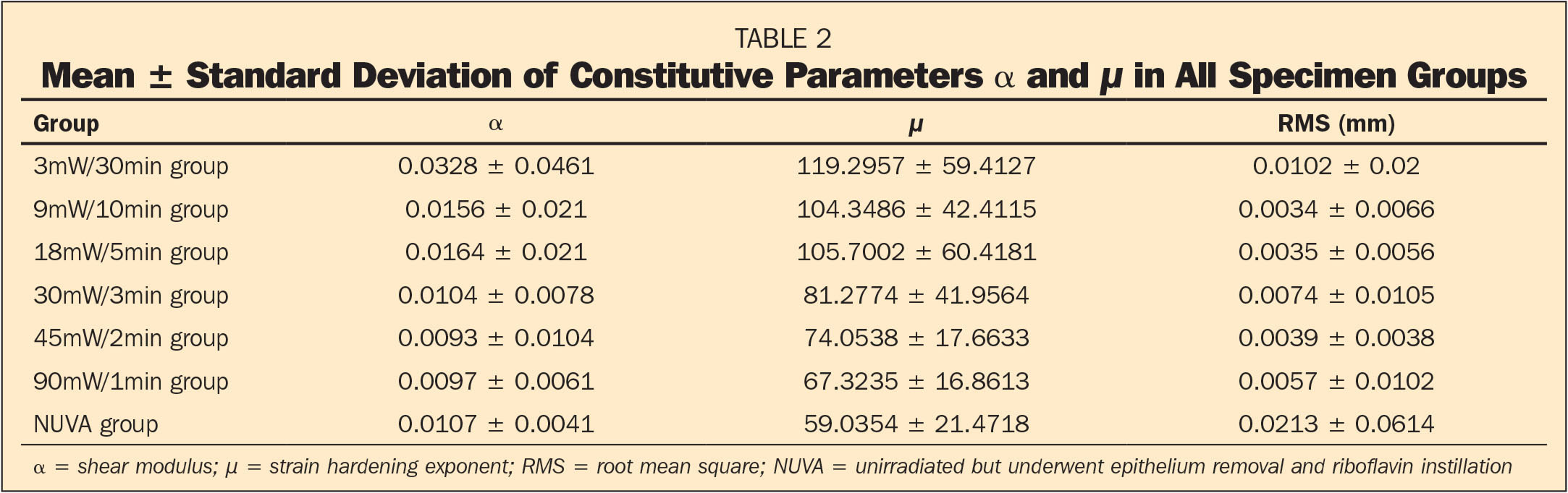 Mean ± Standard Deviation of Constitutive Parameters α and μ in All Specimen Groups
