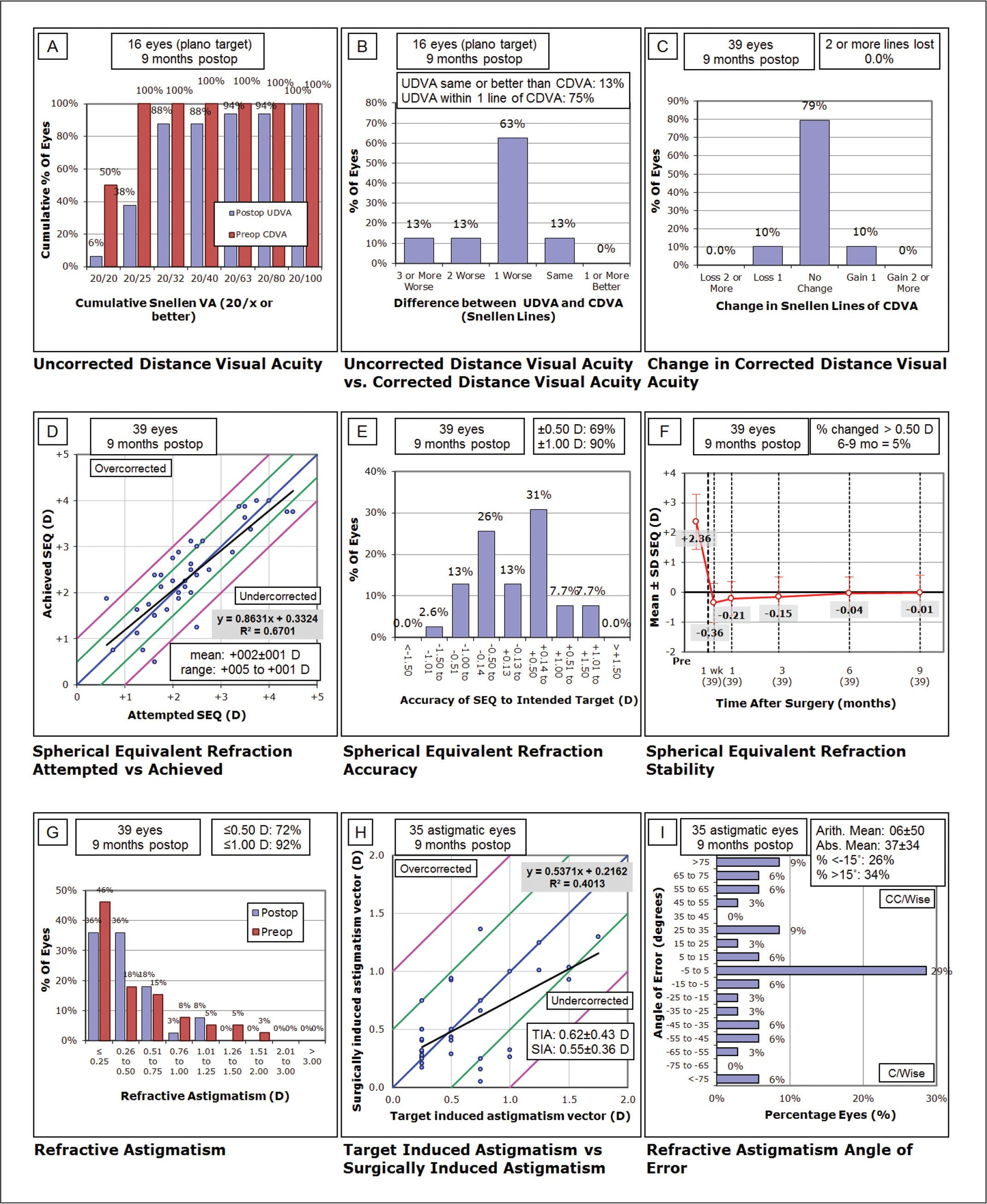 Outcomes according to the standardized graphs and terms for refractive surgery results.