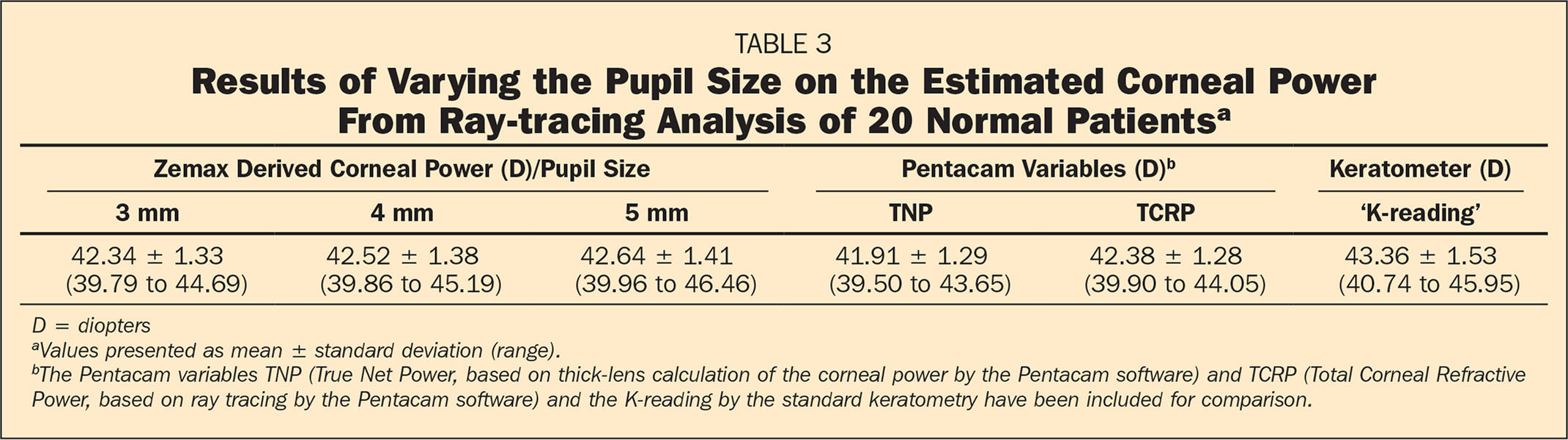 Results of Varying the Pupil Size on the Estimated Corneal Power From Ray-tracing Analysis of 20 Normal Patientsa