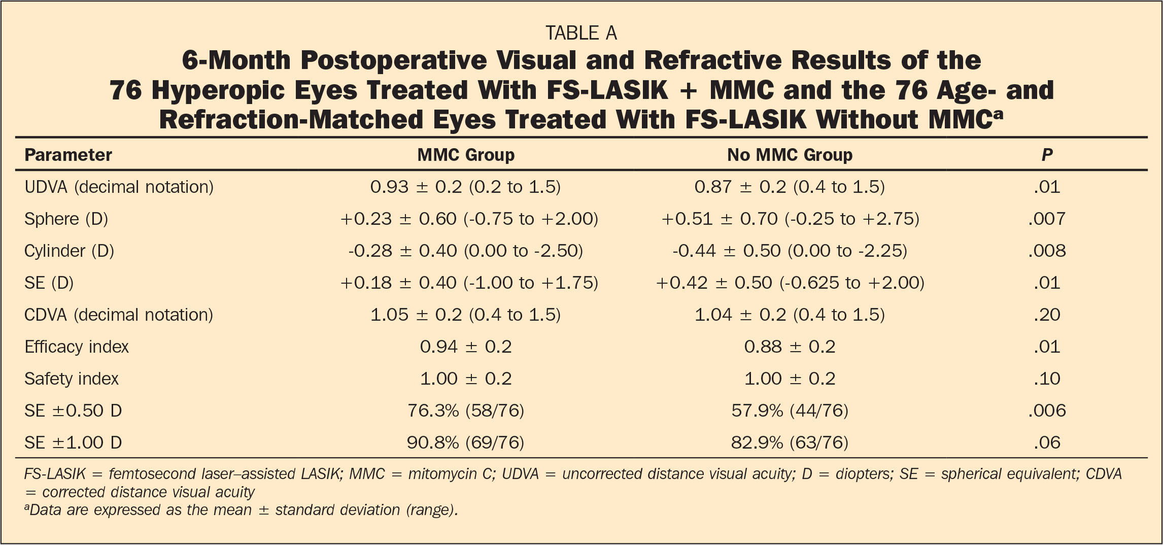 6-Month Postoperative Visual and Refractive Results of the 76 Hyperopic Eyes Treated With FS-LASIK + MMC and the 76 Age- and Refraction-Matched Eyes Treated With FS-LASIK Without MMCa
