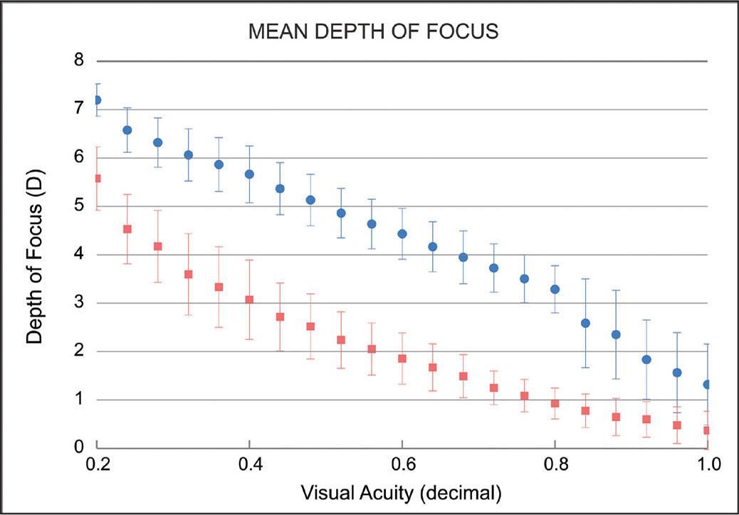 Mean depth of focus of the accommodative (blue) and monofocal (red) intraocular lenses. D = diopters